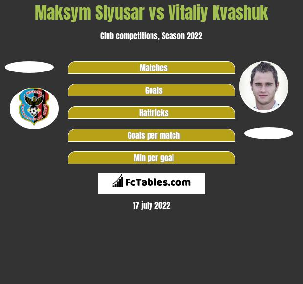 Maksym Slyusar vs Vitaliy Kvashuk h2h player stats