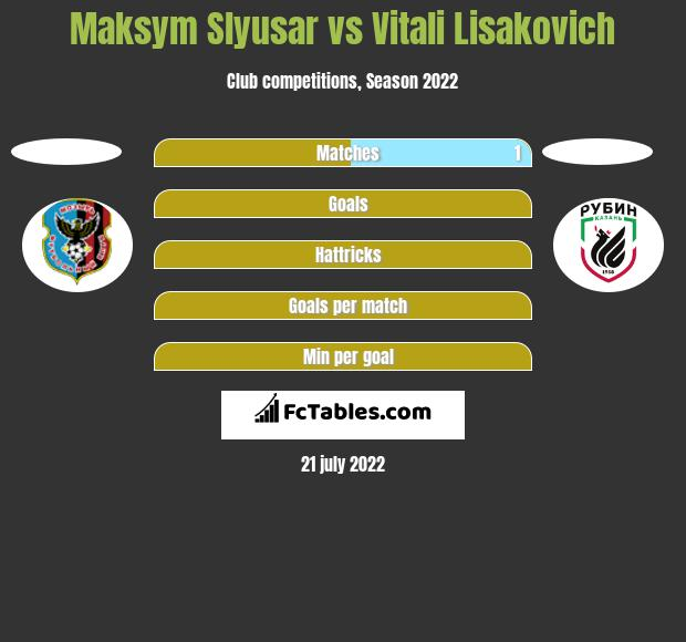 Maksym Slyusar vs Vitali Lisakovich h2h player stats