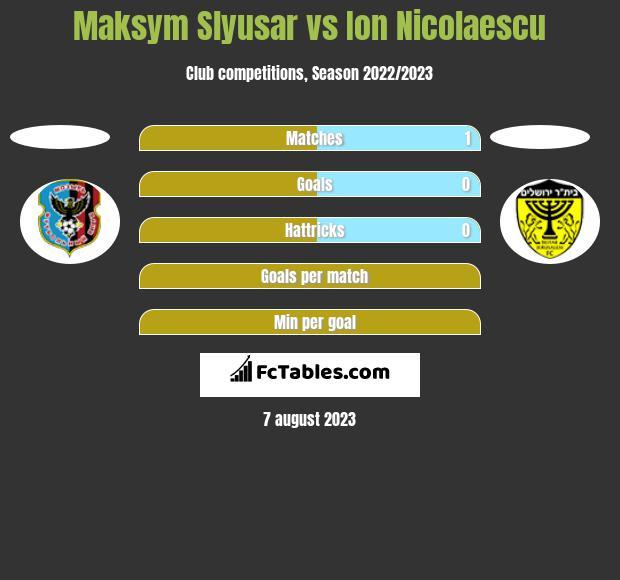 Maksym Slyusar vs Ion Nicolaescu h2h player stats