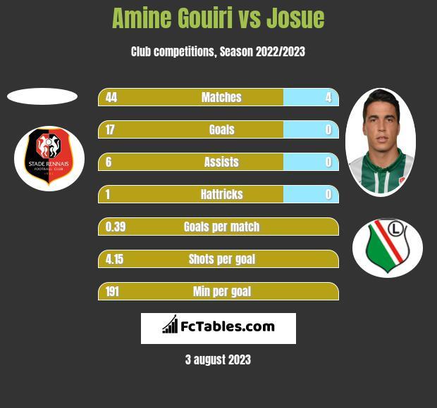 Amine Gouiri vs Josue h2h player stats