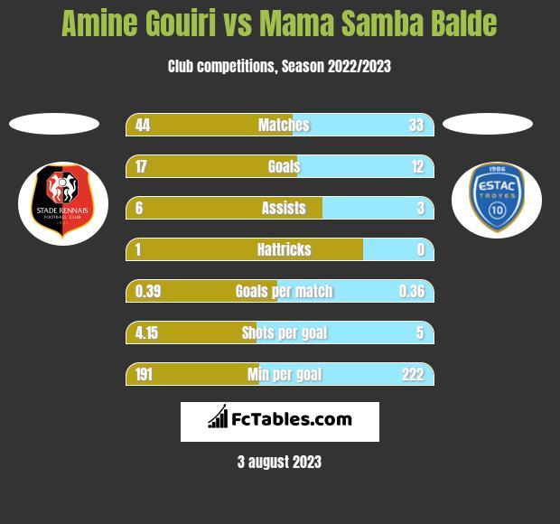 Amine Gouiri vs Mama Samba Balde h2h player stats