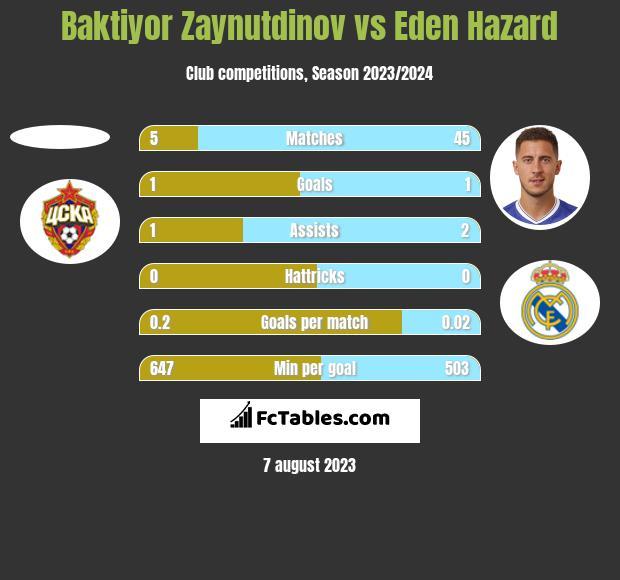 Baktiyor Zaynutdinov vs Eden Hazard h2h player stats