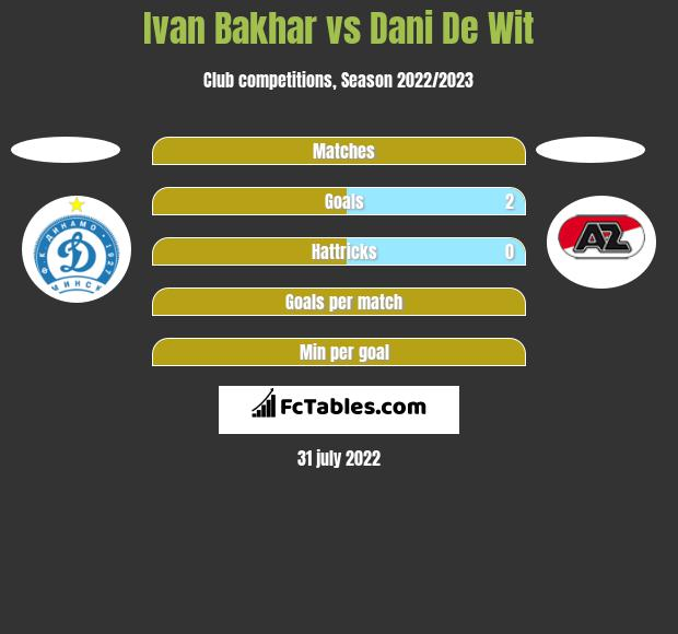 Ivan Bakhar vs Dani De Wit h2h player stats