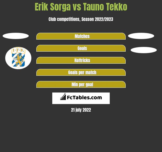 Erik Sorga vs Tauno Tekko h2h player stats