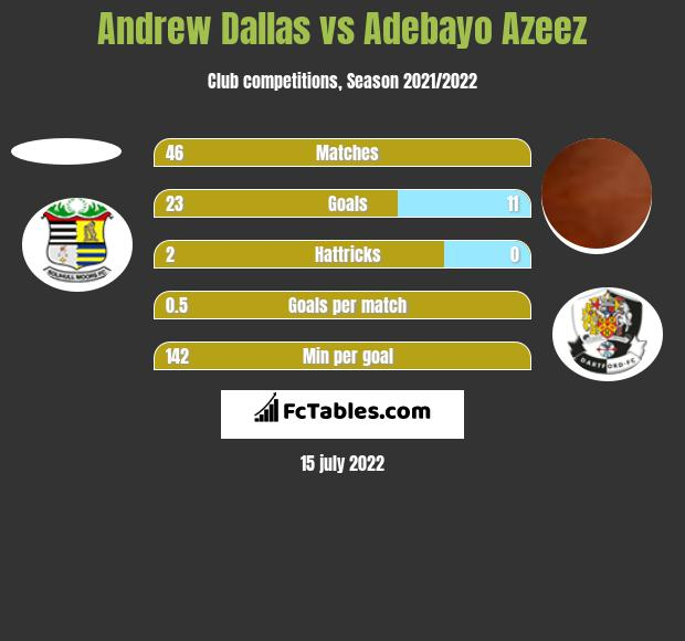 Andrew Dallas vs Adebayo Azeez h2h player stats