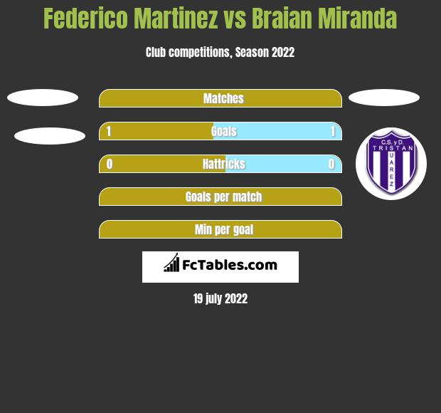 Federico Martinez vs Braian Miranda h2h player stats
