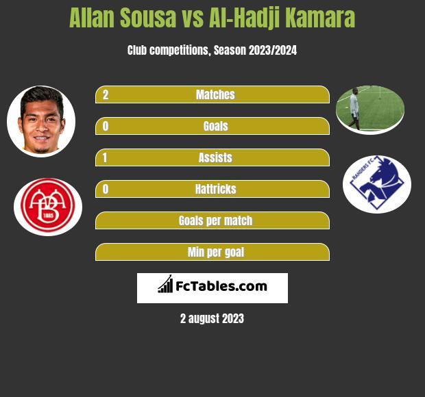 Allan Sousa vs Al-Hadji Kamara h2h player stats