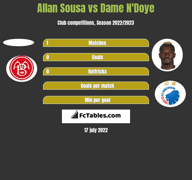 Allan Sousa vs Dame N'Doye h2h player stats