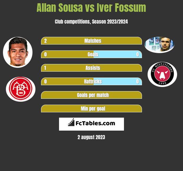 Allan Sousa vs Iver Fossum h2h player stats