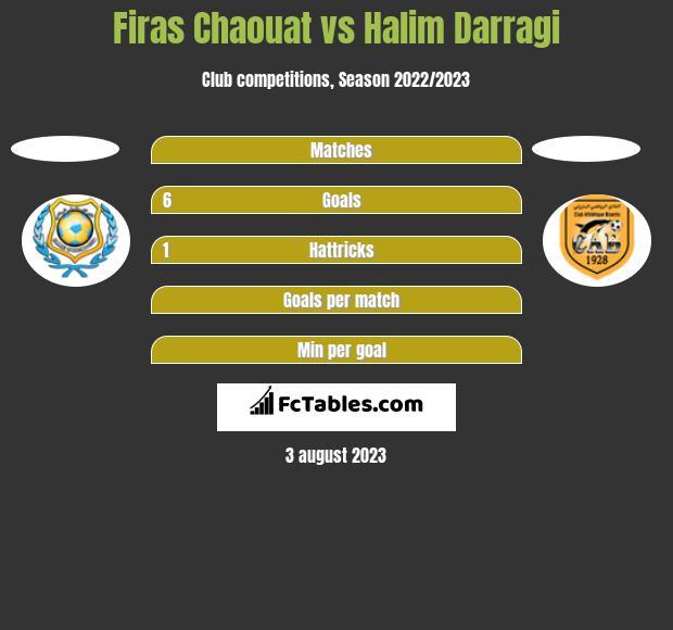 Firas Chaouat vs Halim Darragi h2h player stats
