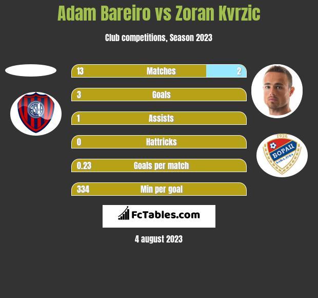 Adam Bareiro vs Zoran Kvrzic h2h player stats