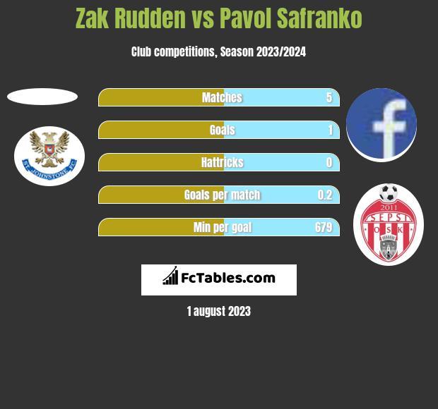 Zak Rudden vs Pavol Safranko h2h player stats
