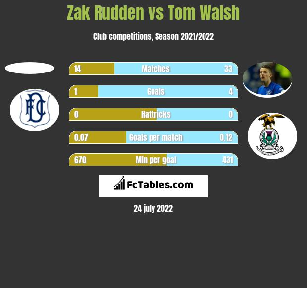 Zak Rudden vs Tom Walsh h2h player stats