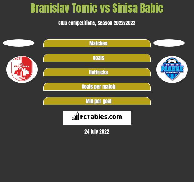 Branislav Tomic vs Sinisa Babic h2h player stats