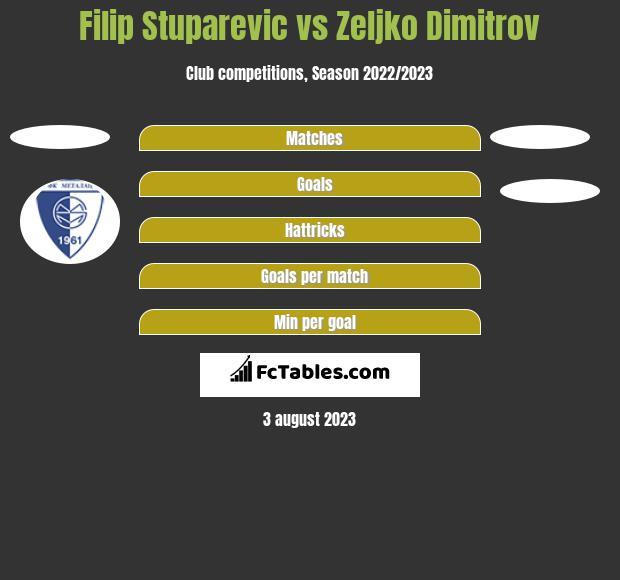 Filip Stuparevic vs Zeljko Dimitrov h2h player stats