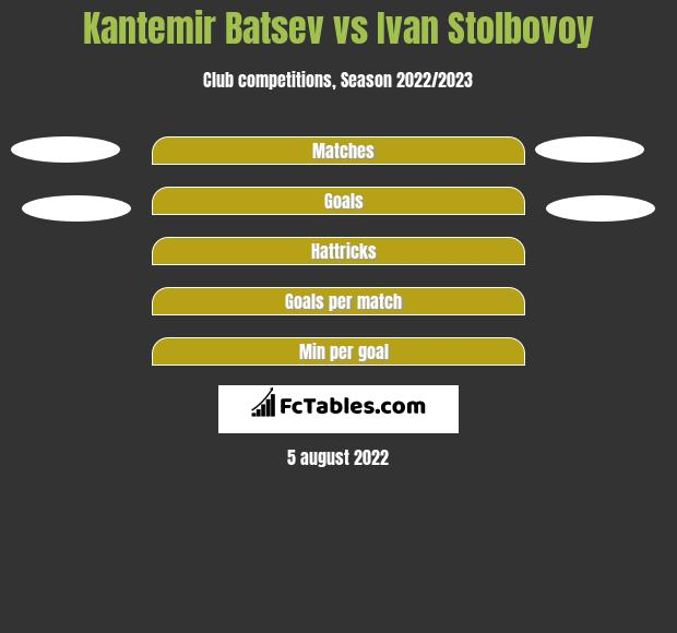 Kantemir Batsev vs Ivan Stolbovoy h2h player stats