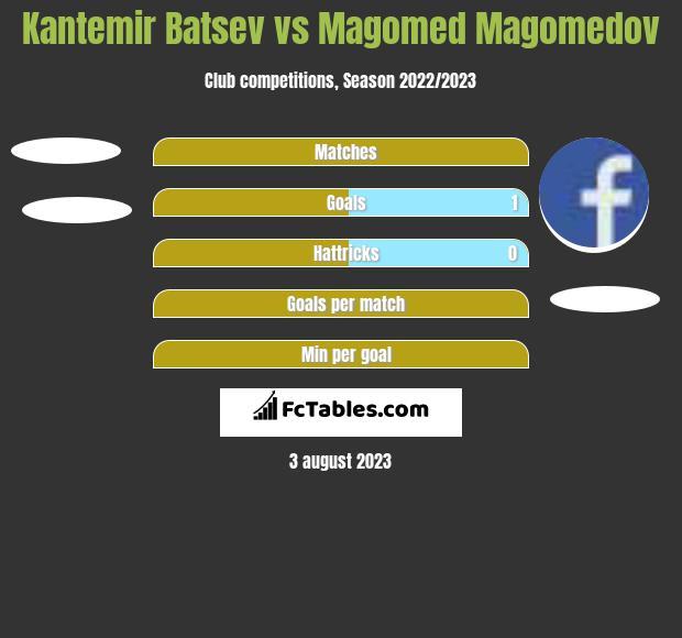 Kantemir Batsev vs Magomed Magomedov h2h player stats