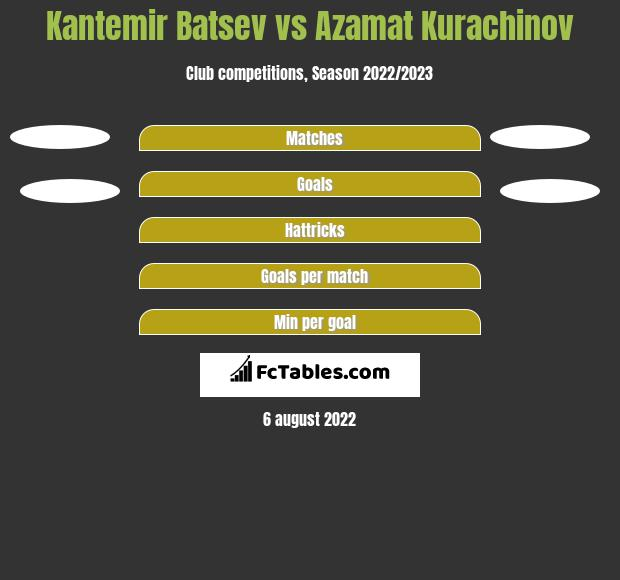 Kantemir Batsev vs Azamat Kurachinov h2h player stats