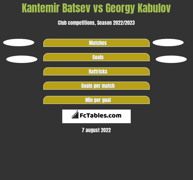 Kantemir Batsev vs Georgy Kabulov h2h player stats
