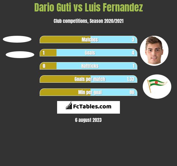 Dario Guti vs Luis Fernandez h2h player stats