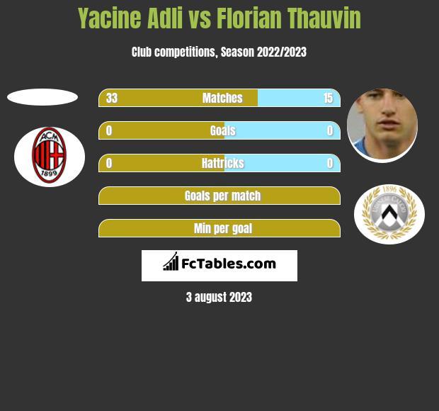 Yacine Adli vs Florian Thauvin h2h player stats