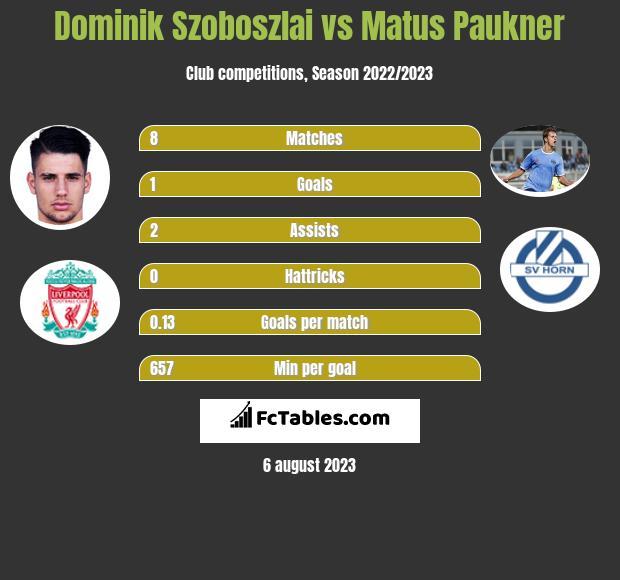 Dominik Szoboszlai vs Matus Paukner h2h player stats
