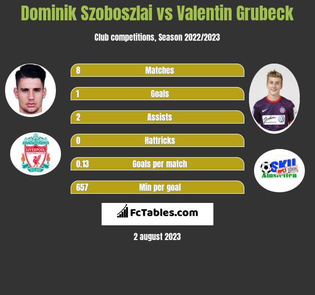 Dominik Szoboszlai vs Valentin Grubeck h2h player stats