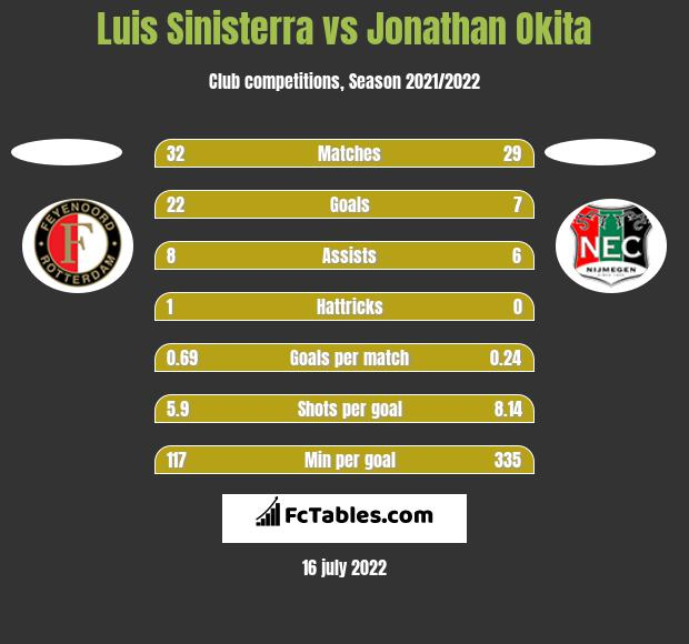 Luis Sinisterra vs Jonathan Okita h2h player stats