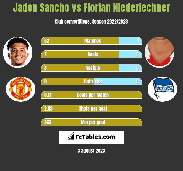 Jadon Sancho vs Florian Niederlechner h2h player stats