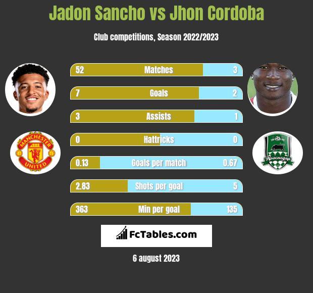 Jadon Sancho vs Jhon Cordoba h2h player stats