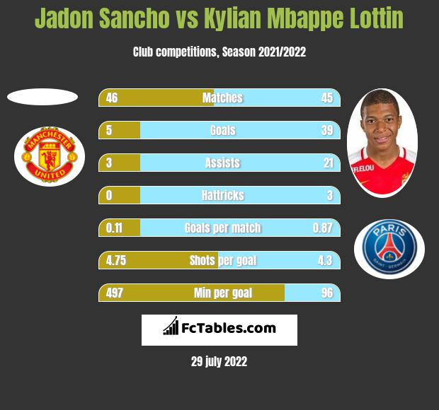 Jadon Sancho vs Kylian Mbappe Lottin h2h player stats