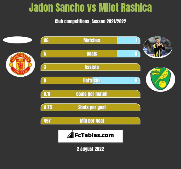 Jadon Sancho vs Milot Rashica h2h player stats