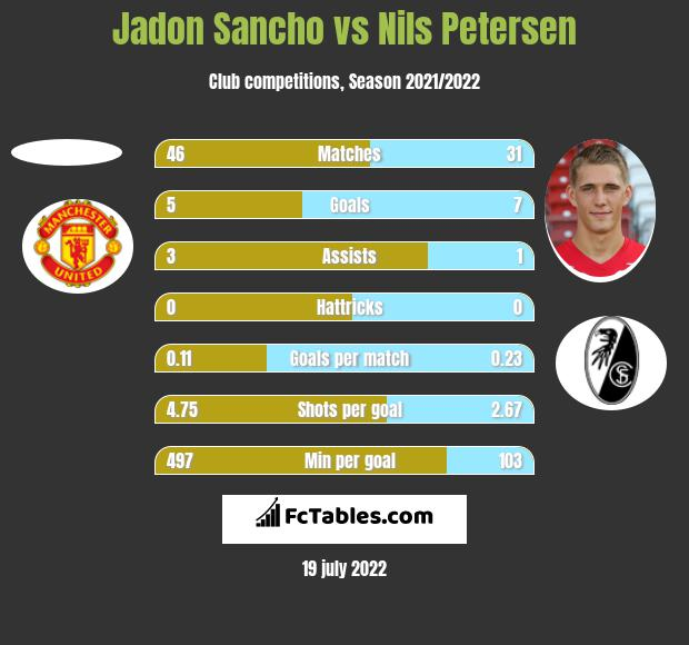 Jadon Sancho vs Nils Petersen h2h player stats
