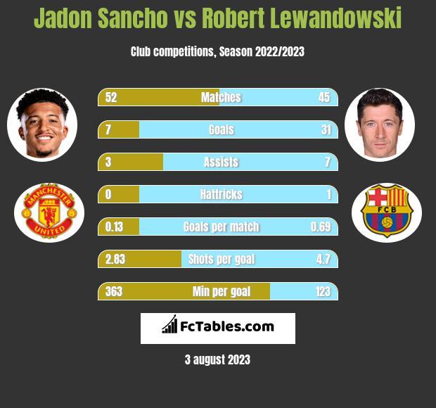Jadon Sancho vs Robert Lewandowski h2h player stats