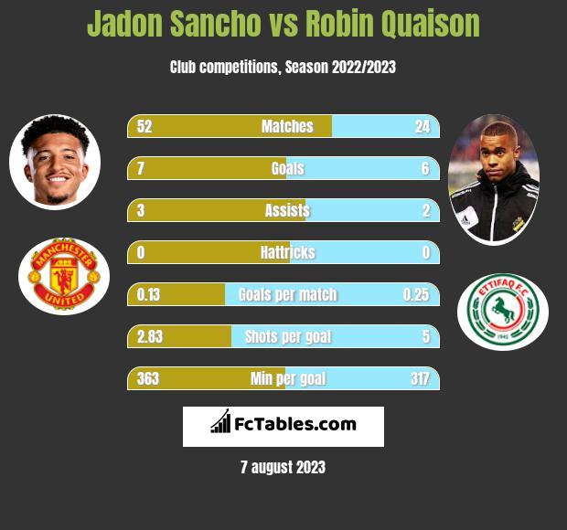 Jadon Sancho vs Robin Quaison h2h player stats