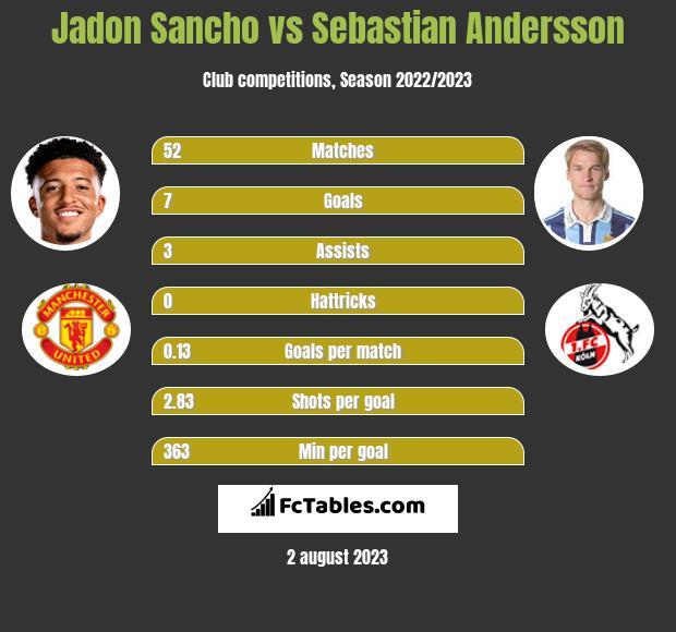 Jadon Sancho vs Sebastian Andersson h2h player stats