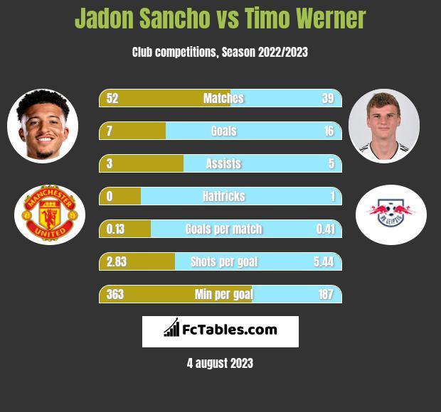 Jadon Sancho vs Timo Werner h2h player stats