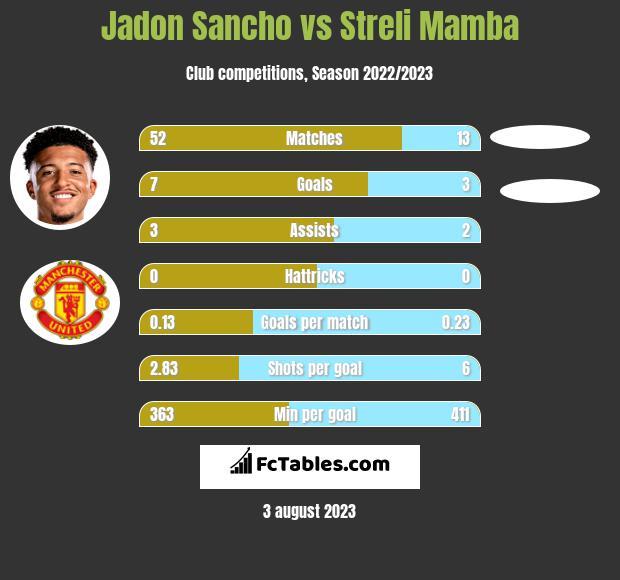 Jadon Sancho vs Streli Mamba h2h player stats