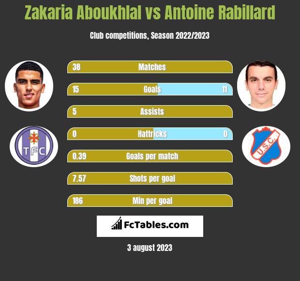 Zakaria Aboukhlal vs Antoine Rabillard h2h player stats