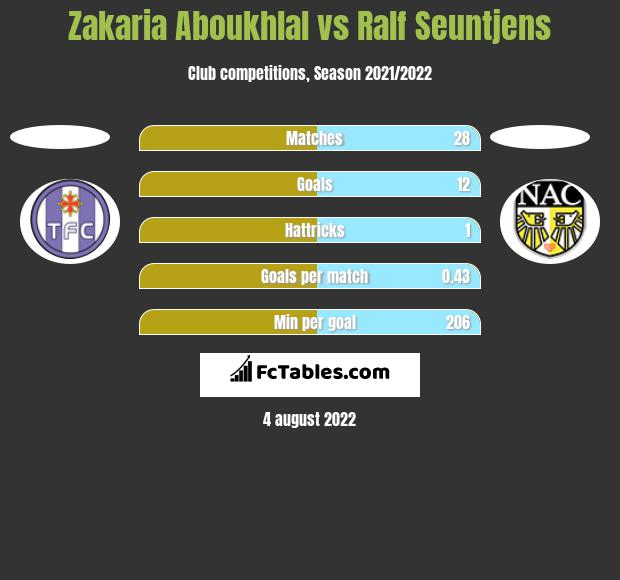 Zakaria Aboukhlal vs Ralf Seuntjens h2h player stats