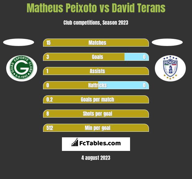Matheus Peixoto vs David Terans h2h player stats