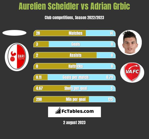 Aurelien Scheidler vs Adrian Grbic h2h player stats