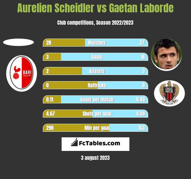 Aurelien Scheidler vs Gaetan Laborde h2h player stats