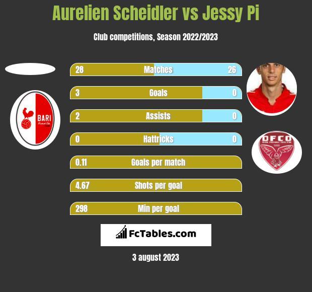 Aurelien Scheidler vs Jessy Pi h2h player stats