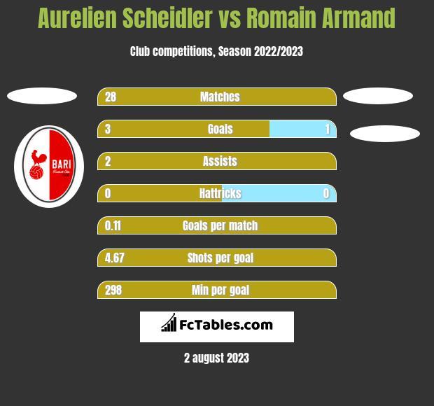 Aurelien Scheidler vs Romain Armand h2h player stats