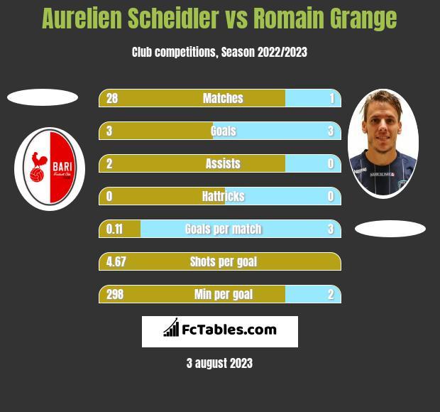 Aurelien Scheidler vs Romain Grange h2h player stats