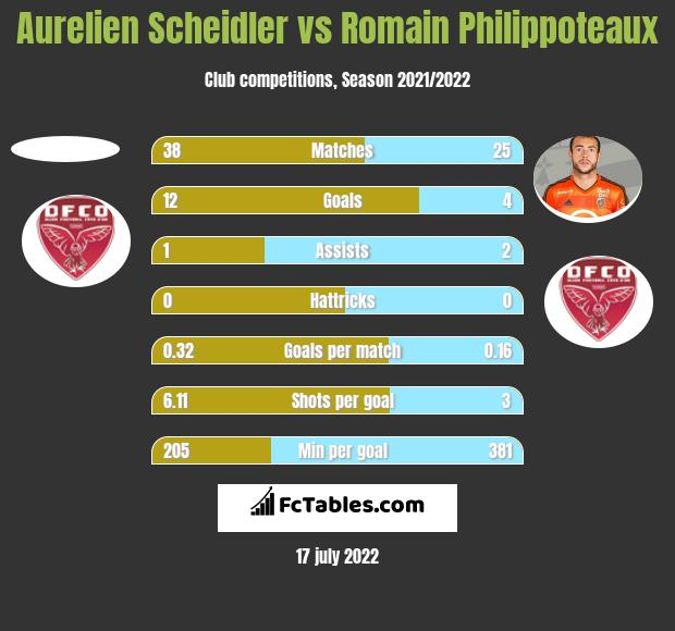 Aurelien Scheidler vs Romain Philippoteaux h2h player stats