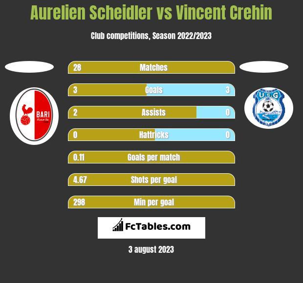 Aurelien Scheidler vs Vincent Crehin h2h player stats