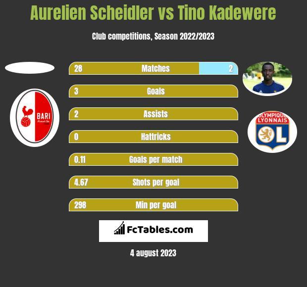Aurelien Scheidler vs Tino Kadewere h2h player stats