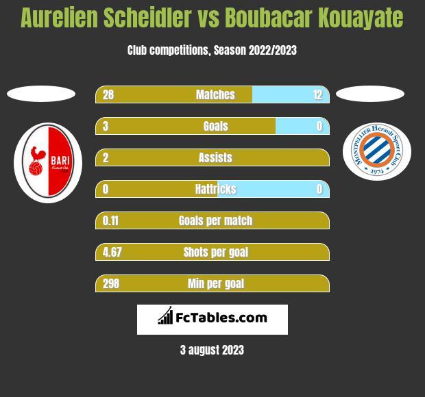 Aurelien Scheidler vs Boubacar Kouayate h2h player stats